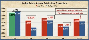 budget vs avd rate chart