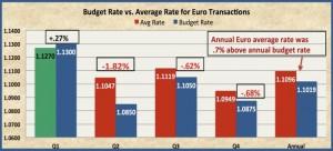 budget vs avd rate chart