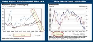 Canada Energy Exports vs Cad jpeg