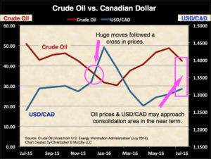 Crude oil vs cad july16 jpeg