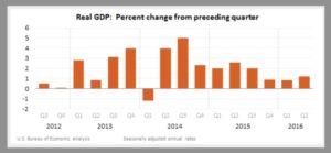 GDP BEA jpeg