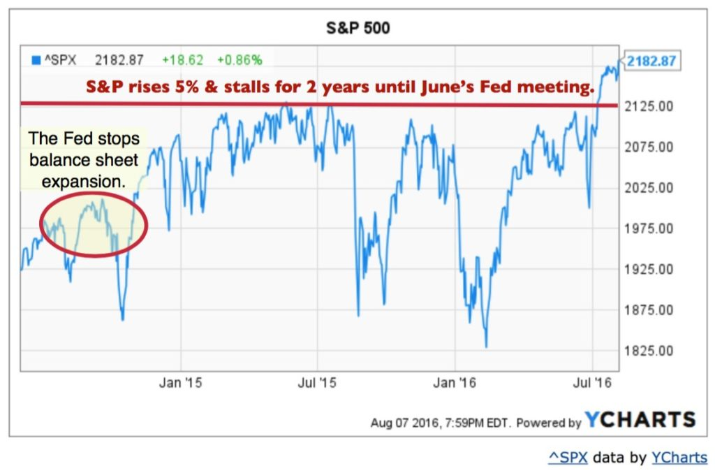 S&P500 Fed BS Jpeg Final