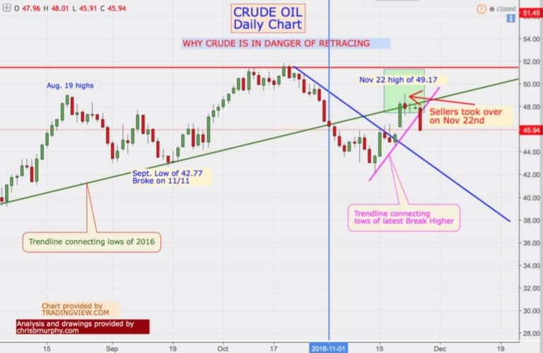 crude-oil-daily-chart-112716