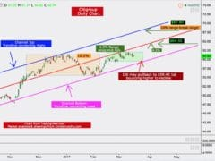 Citigroup: How The Bullish Move Might Play Out