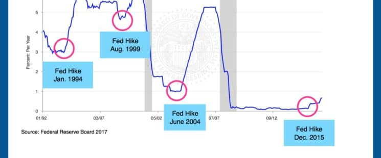 The Economy: Why The Fed Should Not Hike Rates