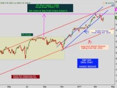 S&P 500: Why 2450 Is Doable
