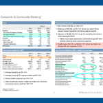 JPMorgan: What's Driving Revenue